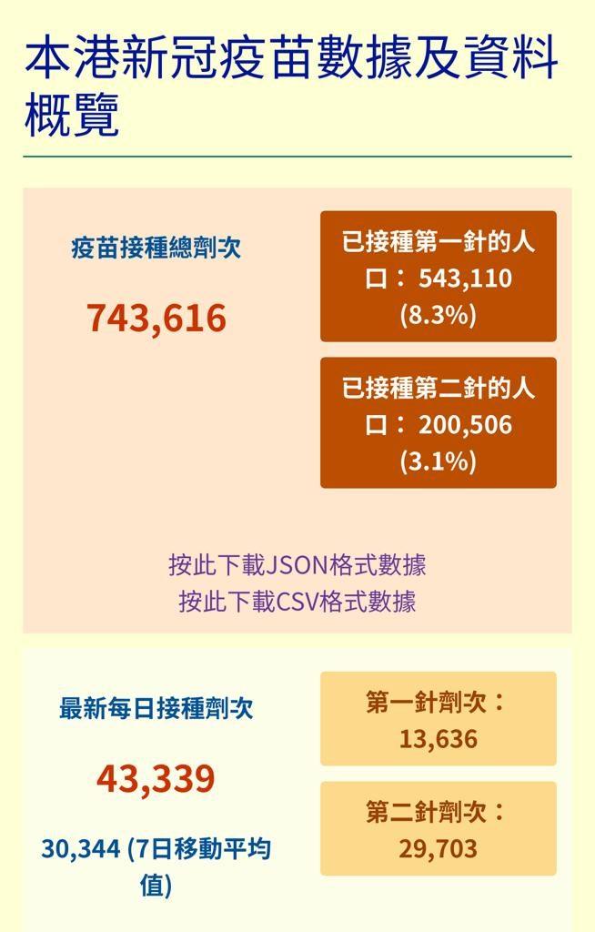 政府设立接种疫苗网上消息中心,公布香港接种疫苗的最新数据。
