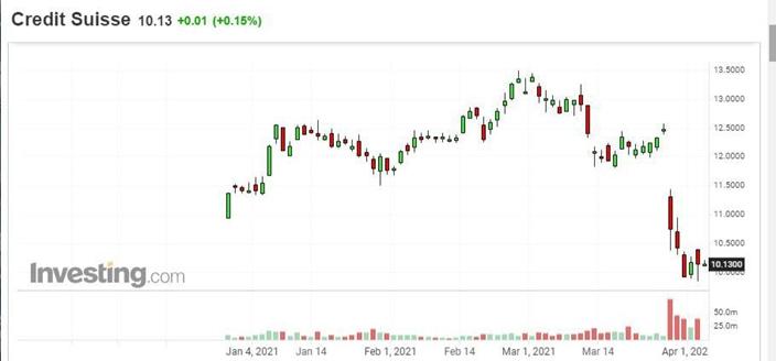 瑞士信貸股價過去兩周下跌了兩成。