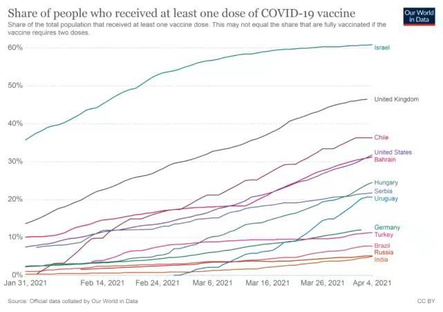 今年2月以來各國至少接種過1劑疫苗的人口佔比。圖片來源:Our World in Data