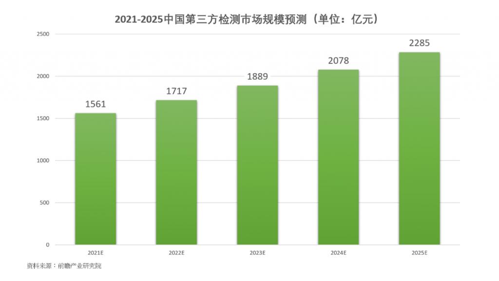 前瞻研究院预期,2021年中国第三方检测市场规模1561亿元,预计到2025年将达2285亿元。