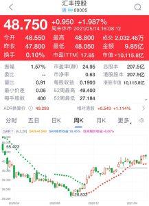 高盛予滙豐控股 (005) 目標價61元,上周收48.75元,仍有水位。