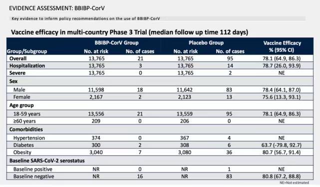 国药北京的有效性数据。