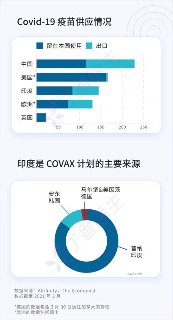 中国如今是疫苗第一大出口国,美国生产得多很少出口,印度原本是第二大疫苗出口国。丁香医生制图