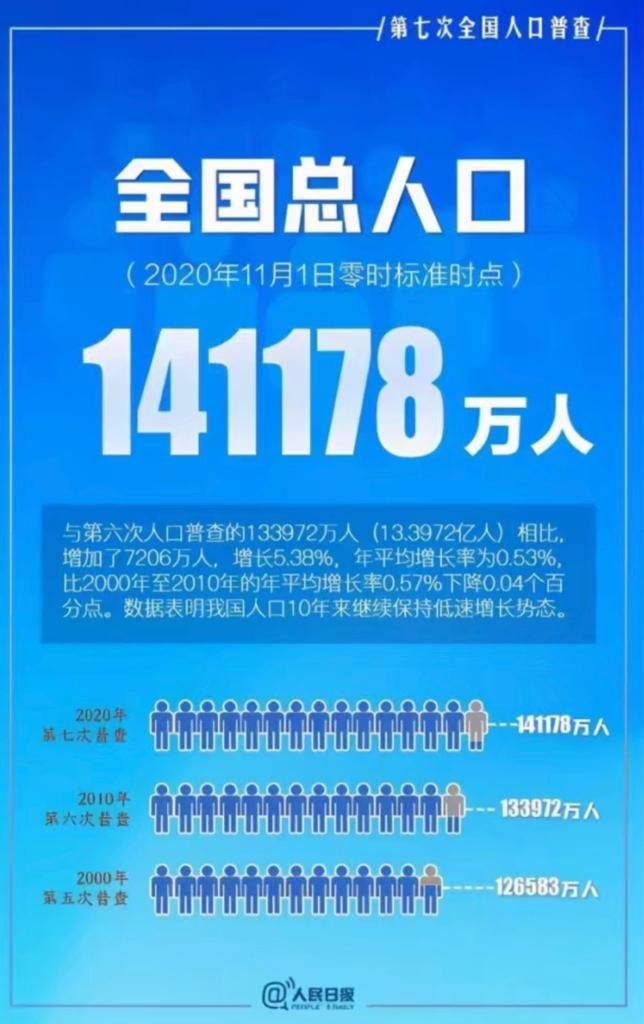 中國人口14.1億。