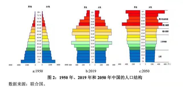 中國人口結構幾十年的變化。