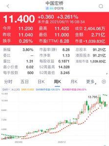 中国宏桥(1378)市盈率7.8倍收益率5.7厘,估值吸引,股价在100天线10.8元附近有支持,值得吸纳。