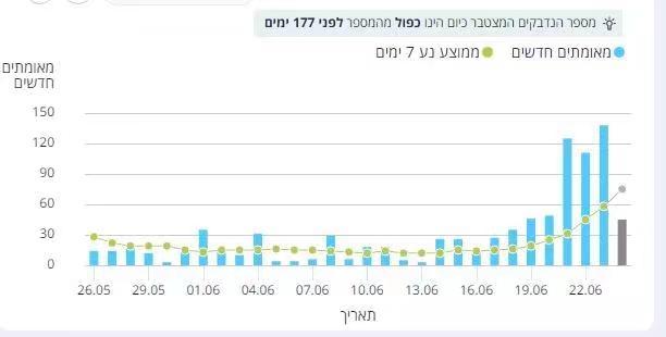 以色列新冠确诊再次大增。