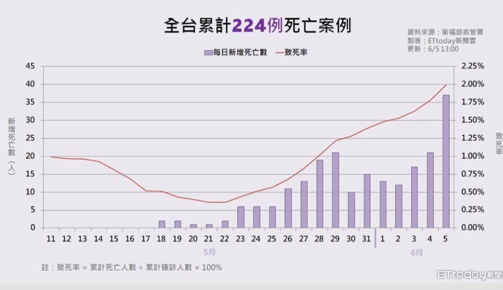 台灣每日新增死亡數和致死率。《ETtoday新聞雲》圖片