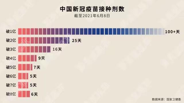 中國每接種1億疫苗的天數。