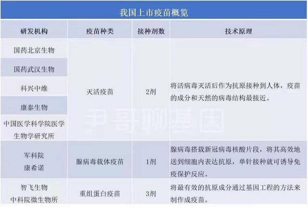 中國現在已批准緊急使用的多種疫苗。