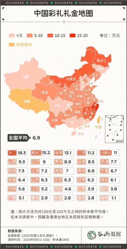 中國結婚彩禮全國平均6.9萬元。最高的浙江要付18.3萬元。
