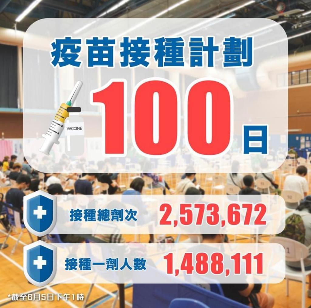 截至6月5日香港接種第一針的人數已逾148.8萬人。