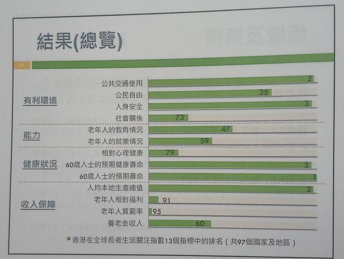 150716_CR_香港長者生活指數_4