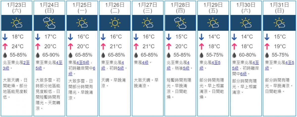 周日天气转凉 下星期最低气温跌至14度