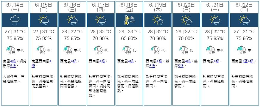"""热带气旋""""小熊""""消散骤雨减少 夏至短暂时间有阳光"""