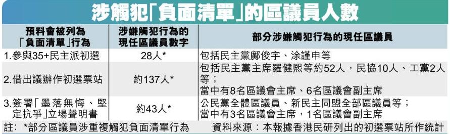 【独家】区议员七月宣誓 料逾170人被DQ