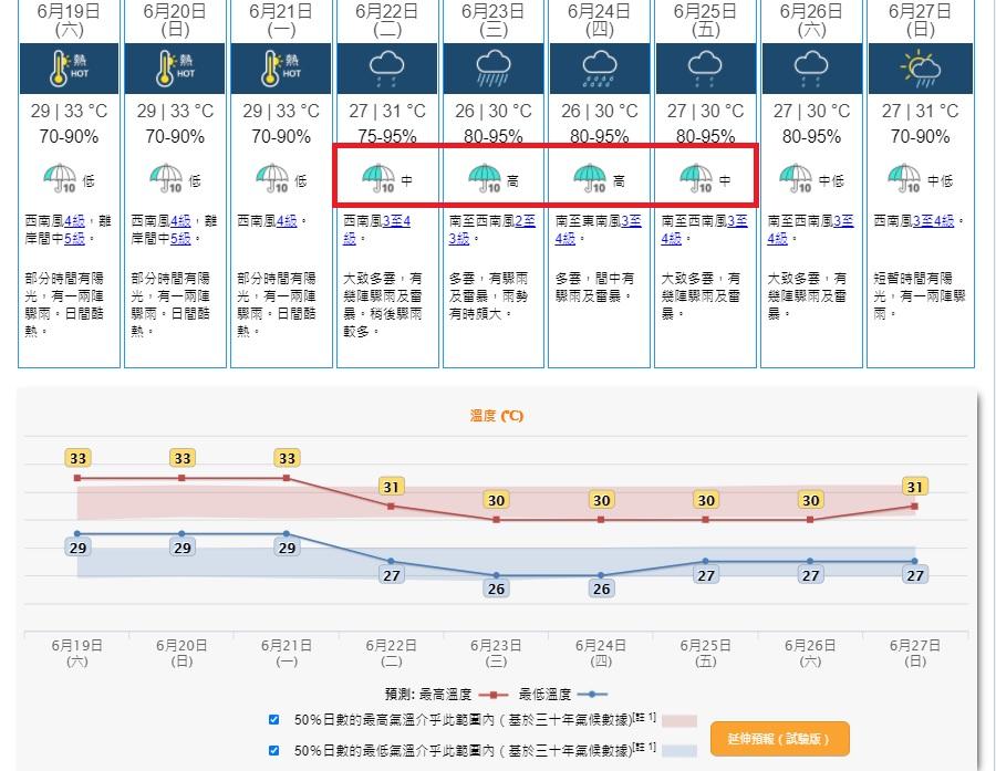 """未来3日酷热 低压槽来袭下周三四""""显著降雨""""机会高"""