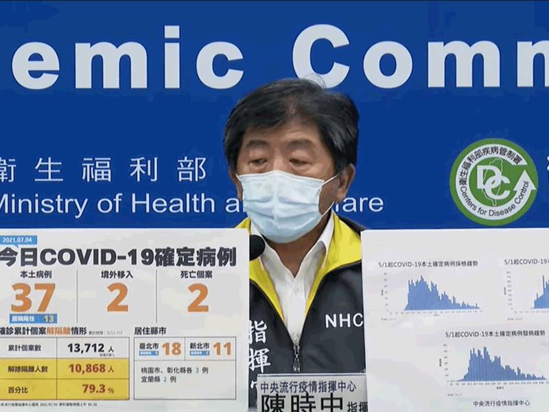 台湾新增37宗本土确诊 再多2人死亡