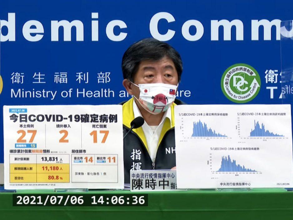 台湾新增27本土确诊 再多17人染疫亡